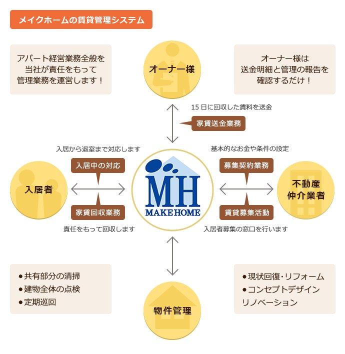 メイクホーム 賃貸管理システム