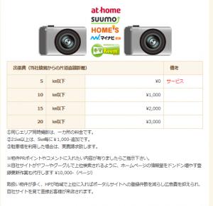 物件撮影登録の料金